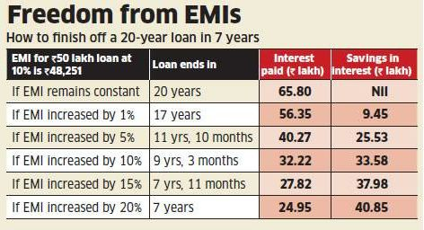 Latest Articles On Home Loan Personal Loan Business Loan Loan